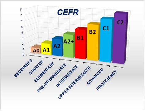 Уровни по Единой CEFR
