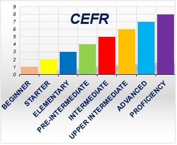 Уровни английского языка CEFR