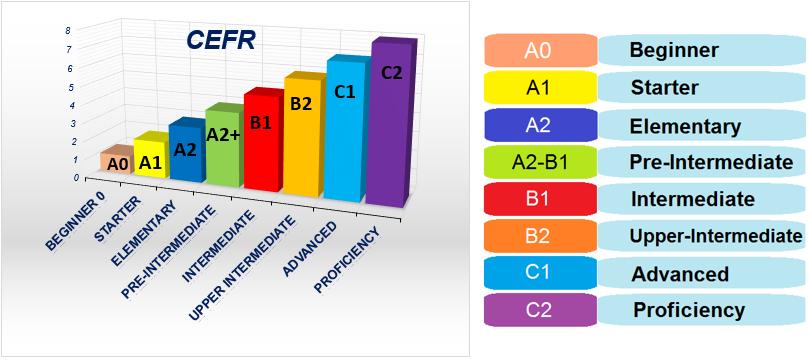 Уровни CEFR