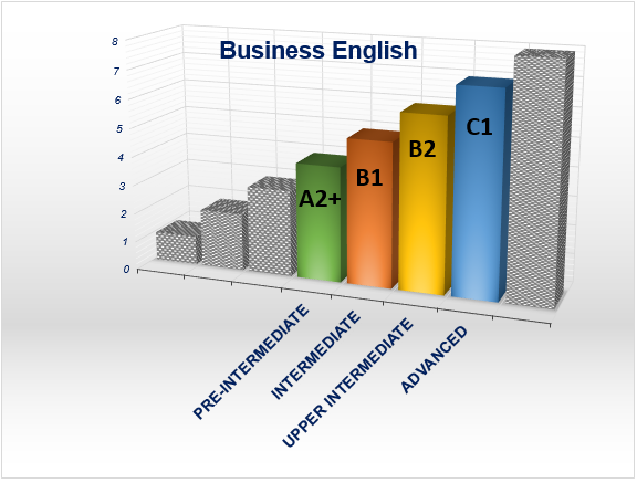 Business English CEFR